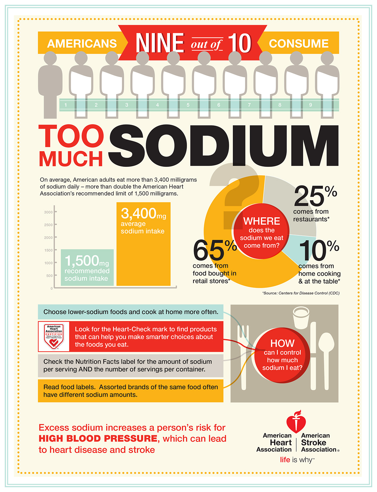 9 out of 10 Americans eat too much sodium