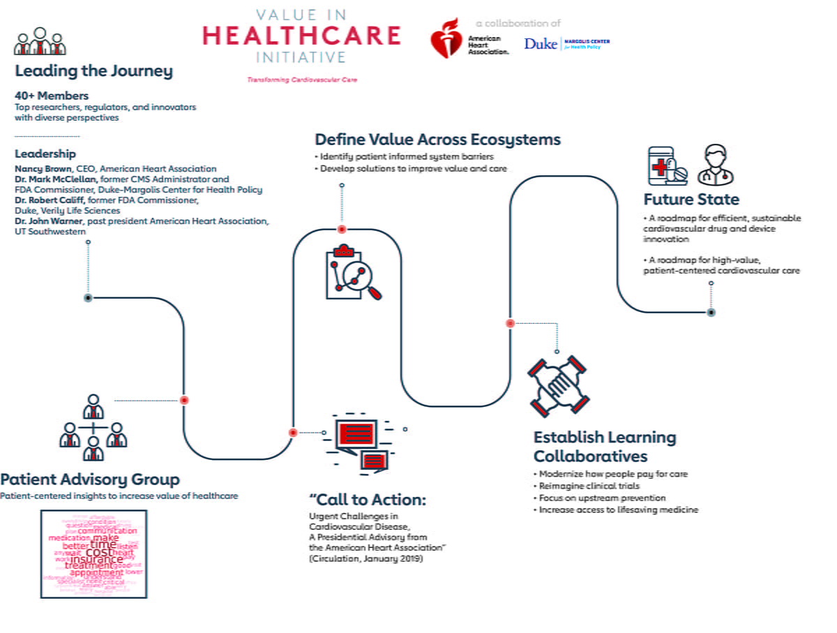 Illustration of the value in healthcare journey