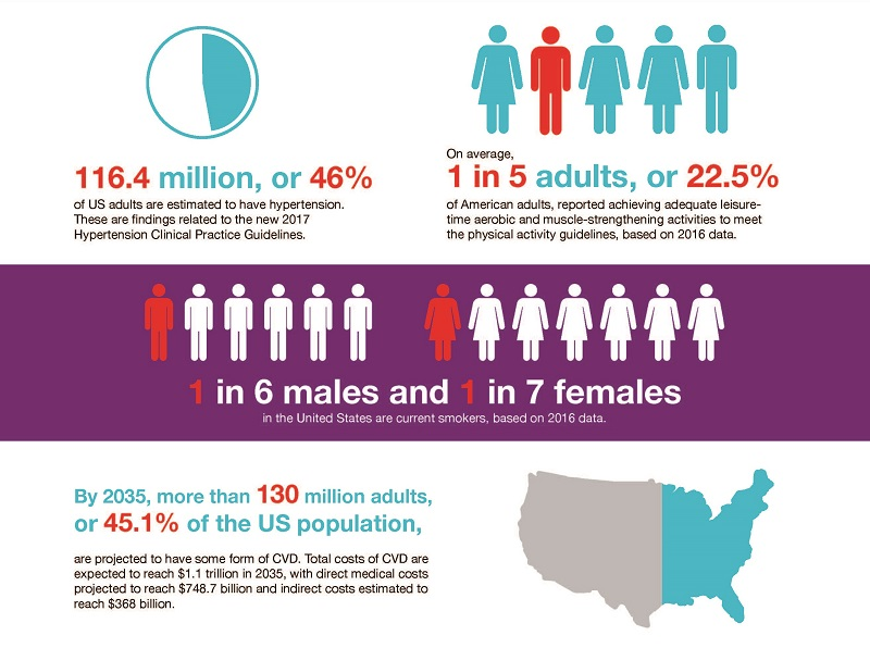 Infographic: 2019 Heart and Stroke Statistics