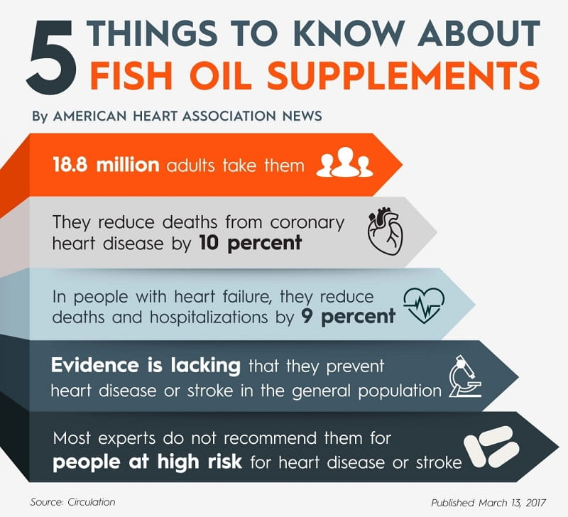5 things to know about fish oil supplements