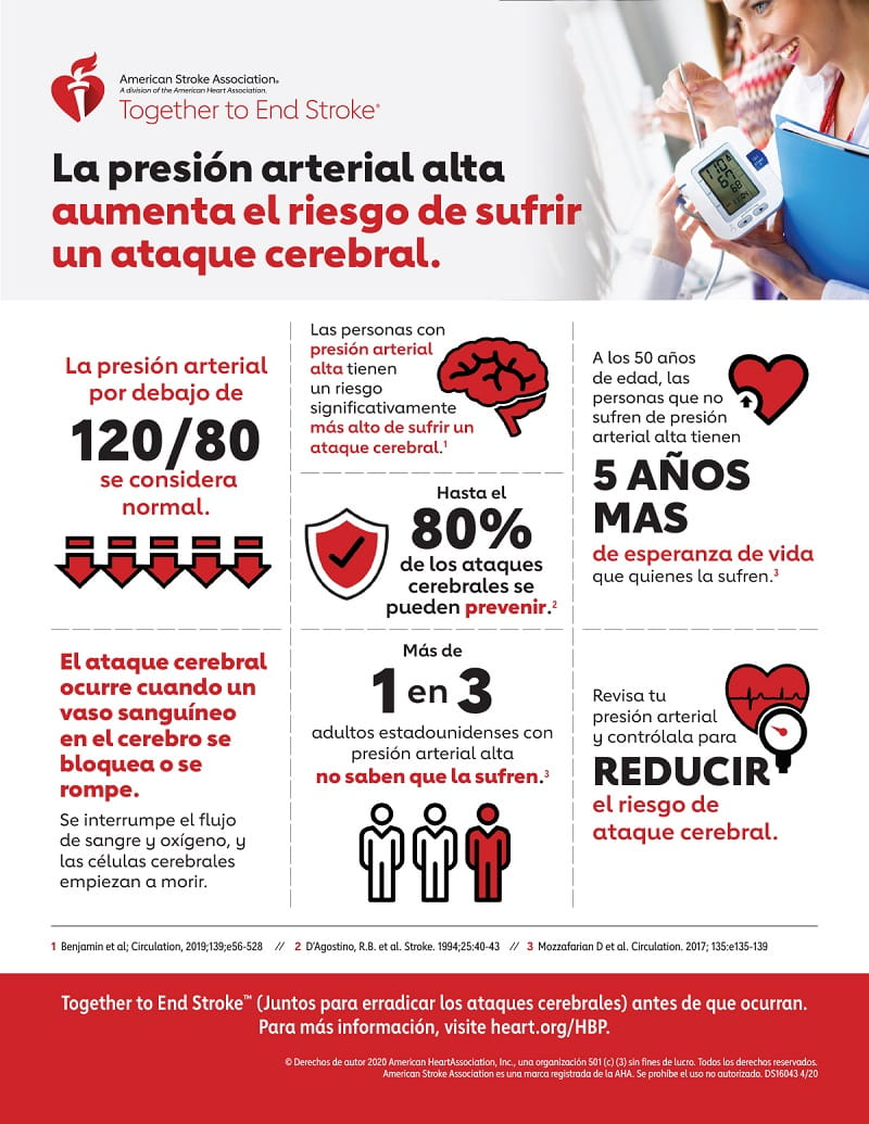 High Blood Pressure and Stroke Infographic