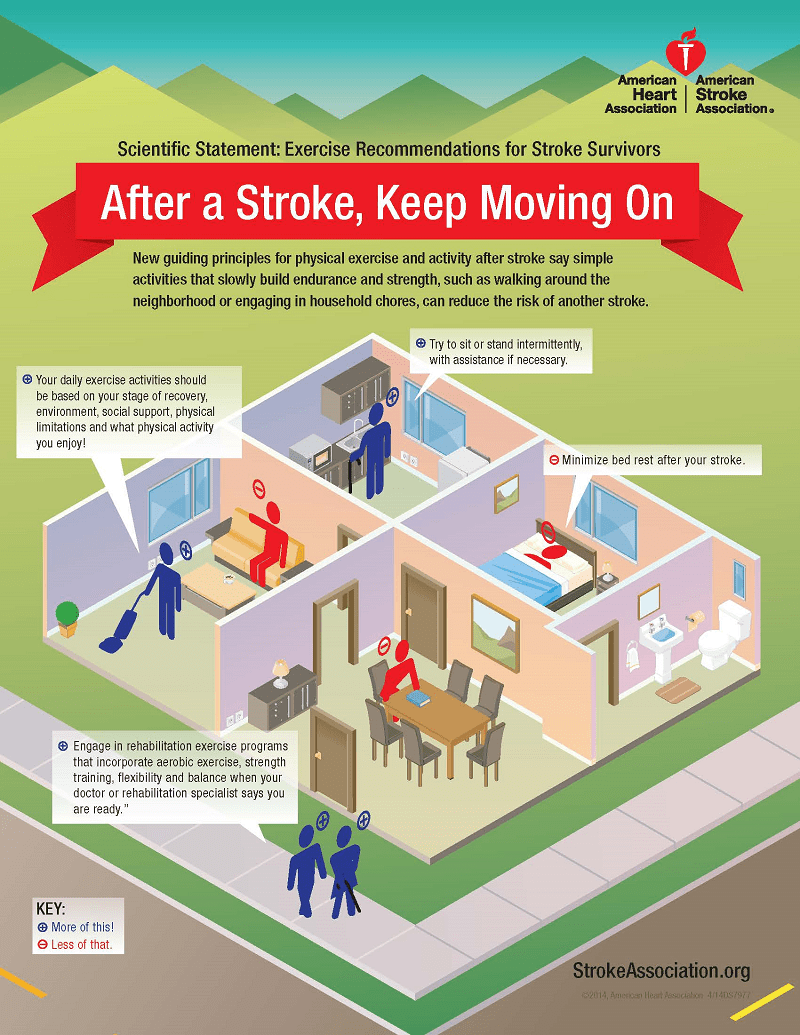 Excercise Recommendations for Stroke Survivors infographic