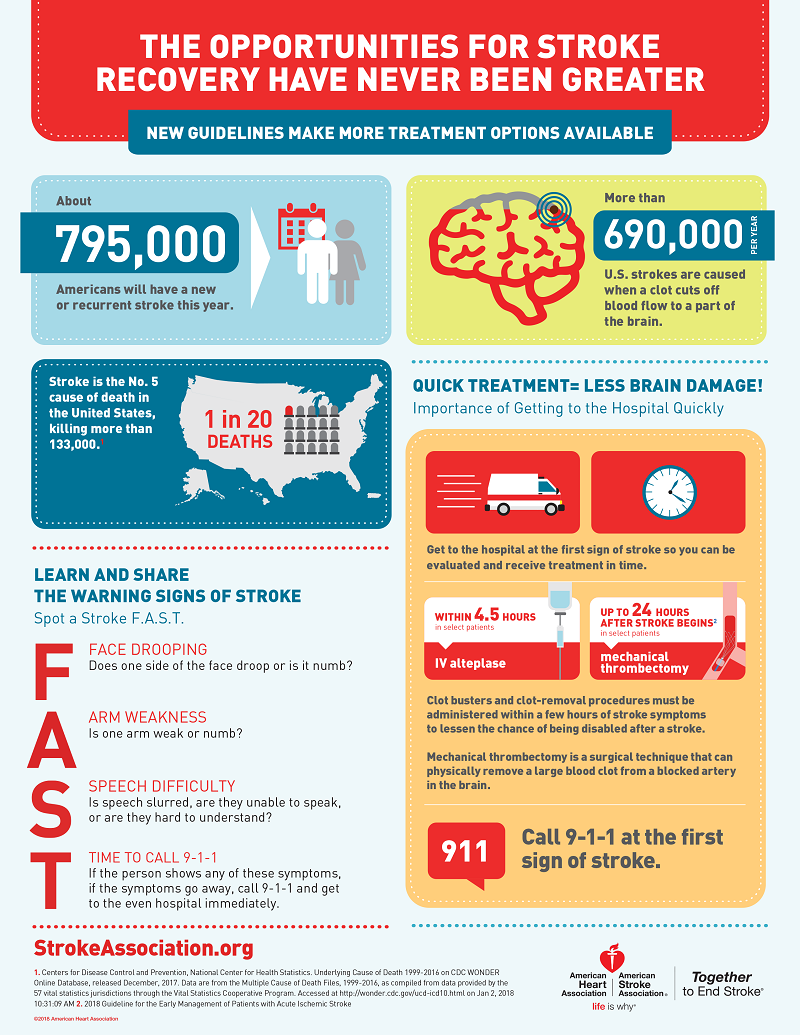 Acute Ischemic Stroke Infographic about treatment options