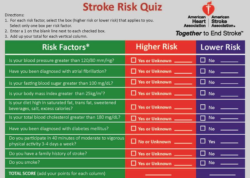 Stroke Risk Quiz English Infographic