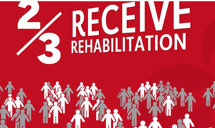 2/3 of stroke patients receive rehabilitation